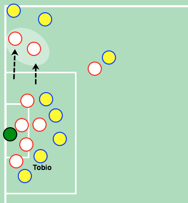 Tévez y Pérez stand together near one of the sides. Guaraní has to assign two players out of the box to neutralize them.