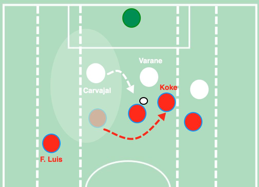 Koke realiza diagonal por detrás de Griezmann. Con este movimiento, Carvajal debe moverse a tapar a Griezmann para impedir penetración, pero libera su carril vertical.